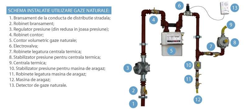 Retea de gaz